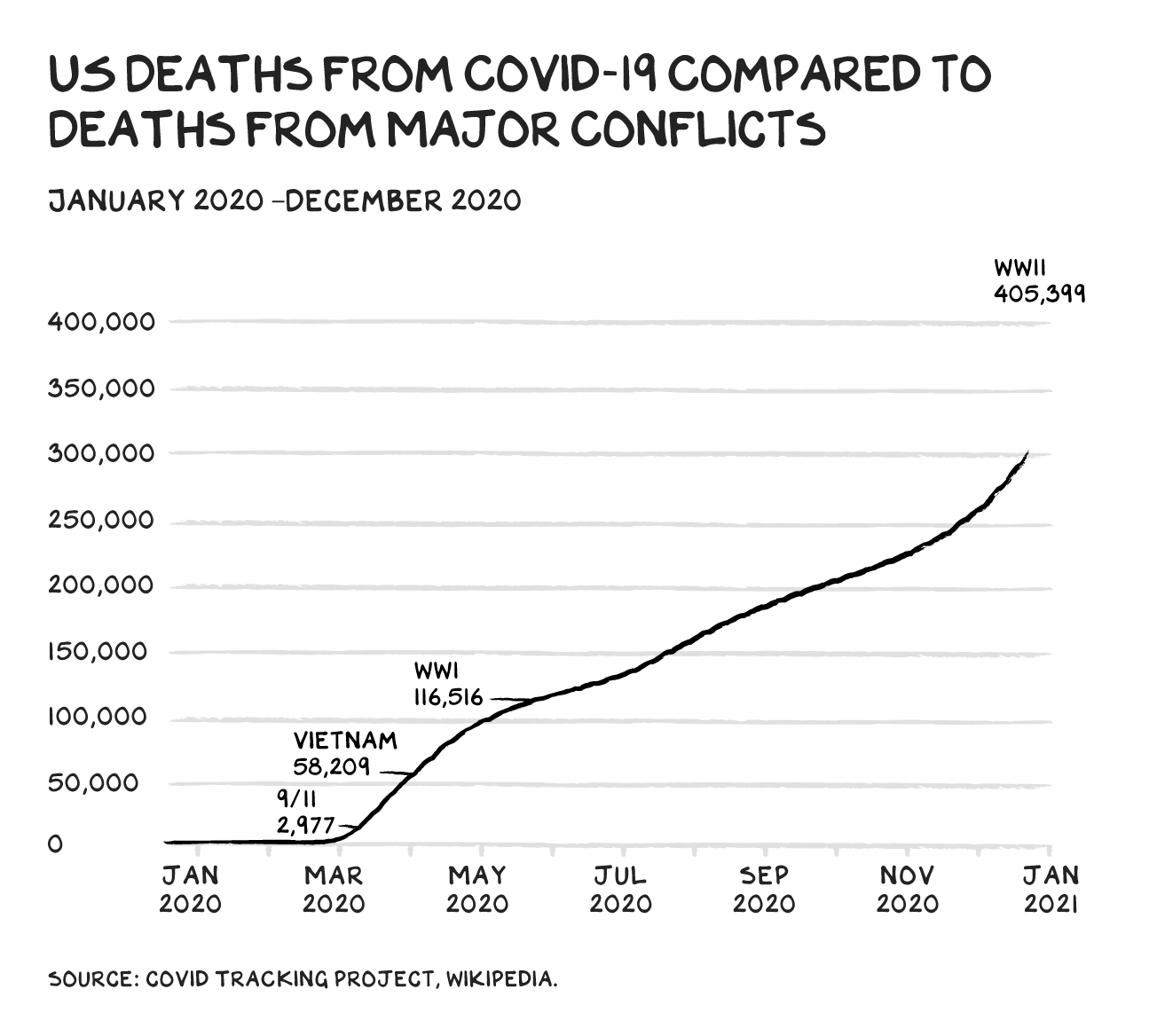 US Deaths from Covid Compared to Major Conflicts