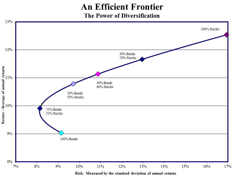 efficient-frontier.jpg