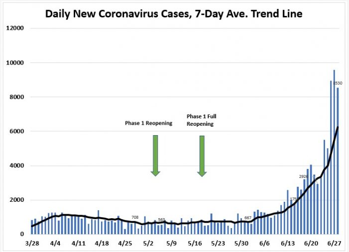June 28: Tracking COVID-19 Cases, Hospitalizations, and  Fatalities