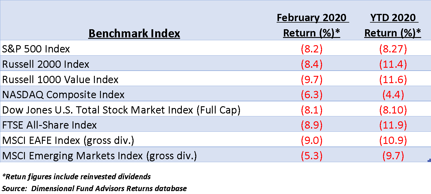 Chart comparing various index returns year to date