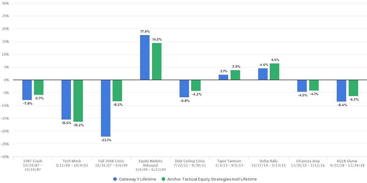 factorE - Scenario Analysis GTEYX v. ATESX